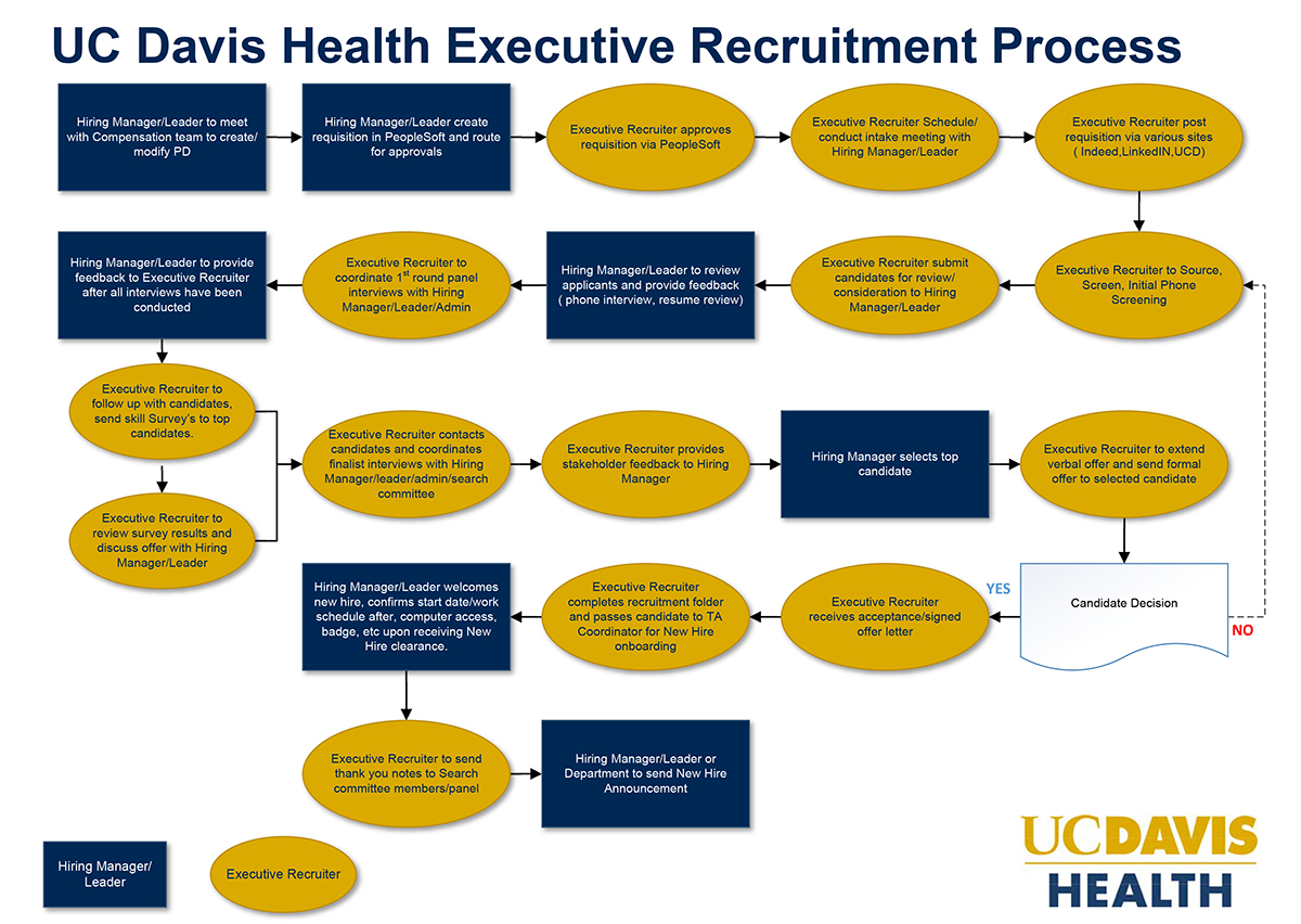 flow chart of executive recruitment process