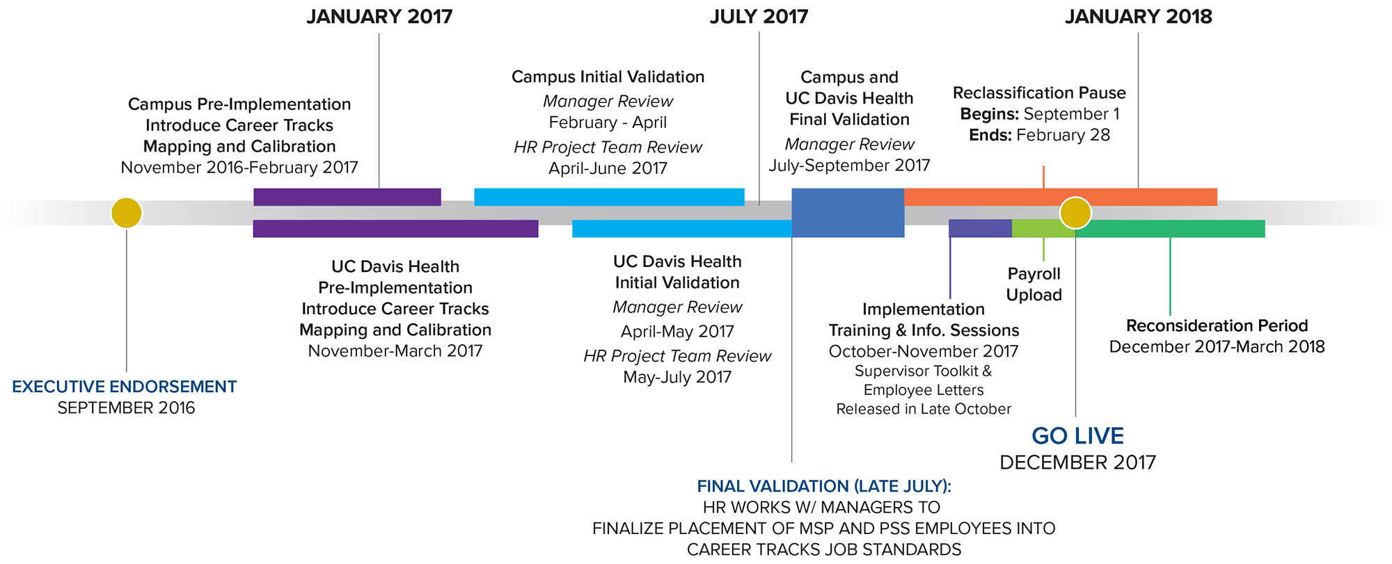 vector image of the uc davis career tracks timeline