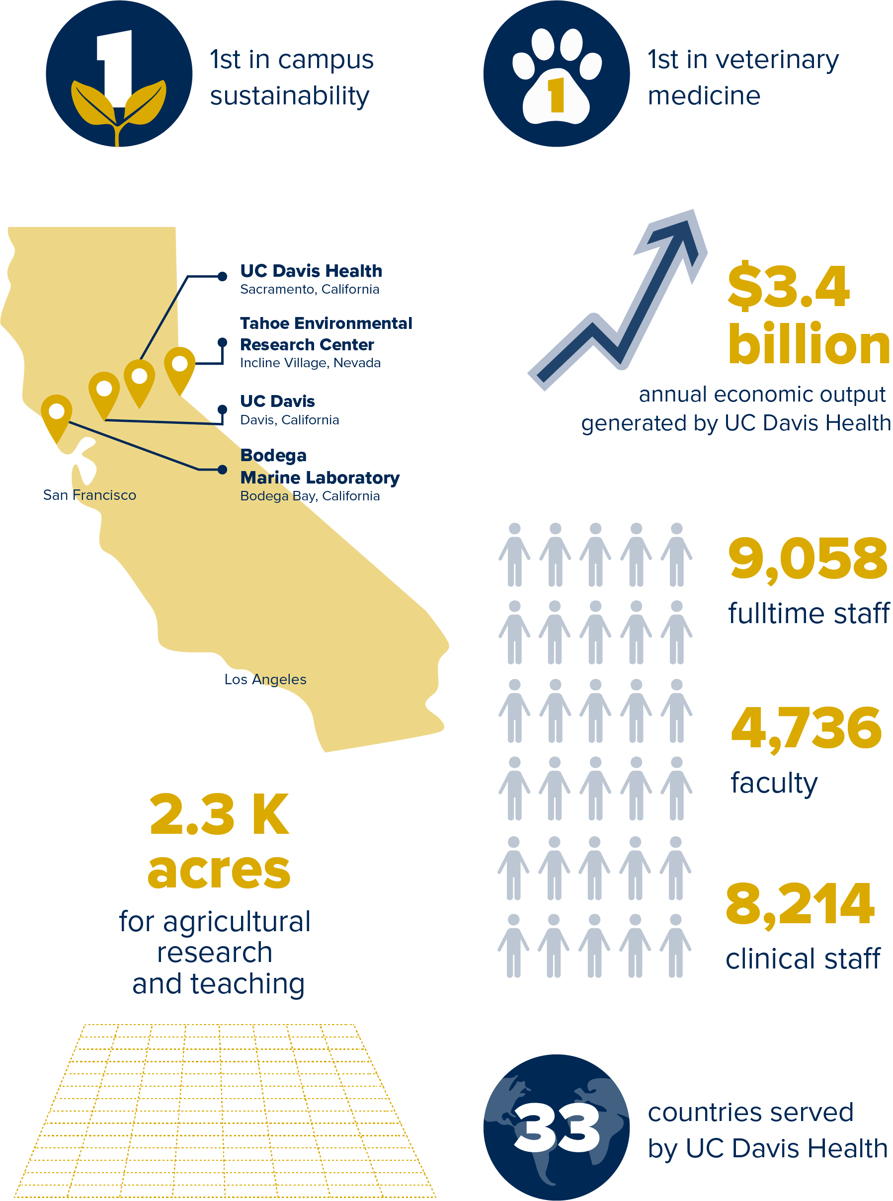 infographic of data about UC Davis and UC Davis health