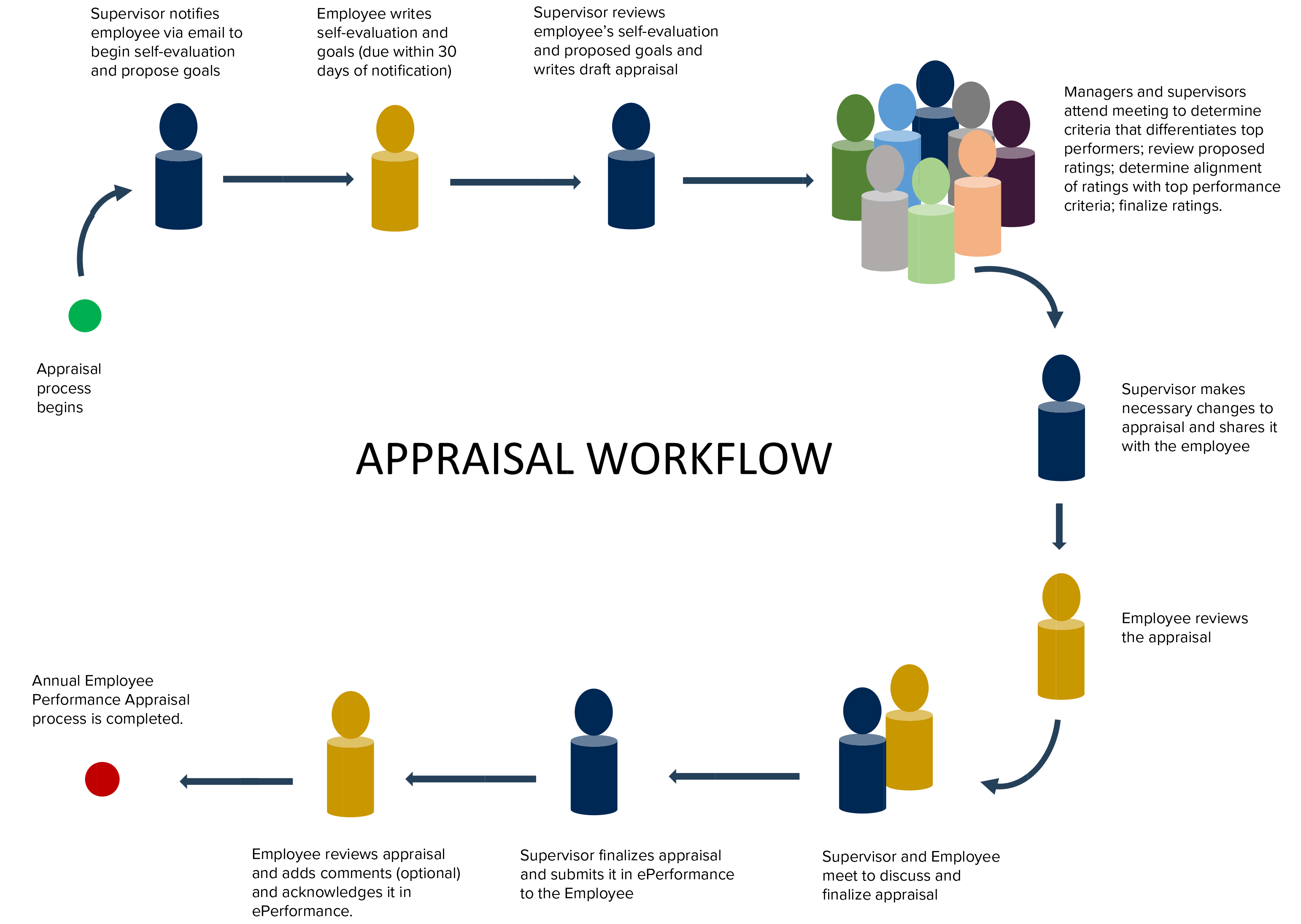 workflow diagram of the appraisal process at uc davis