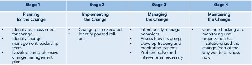 four stages of change management